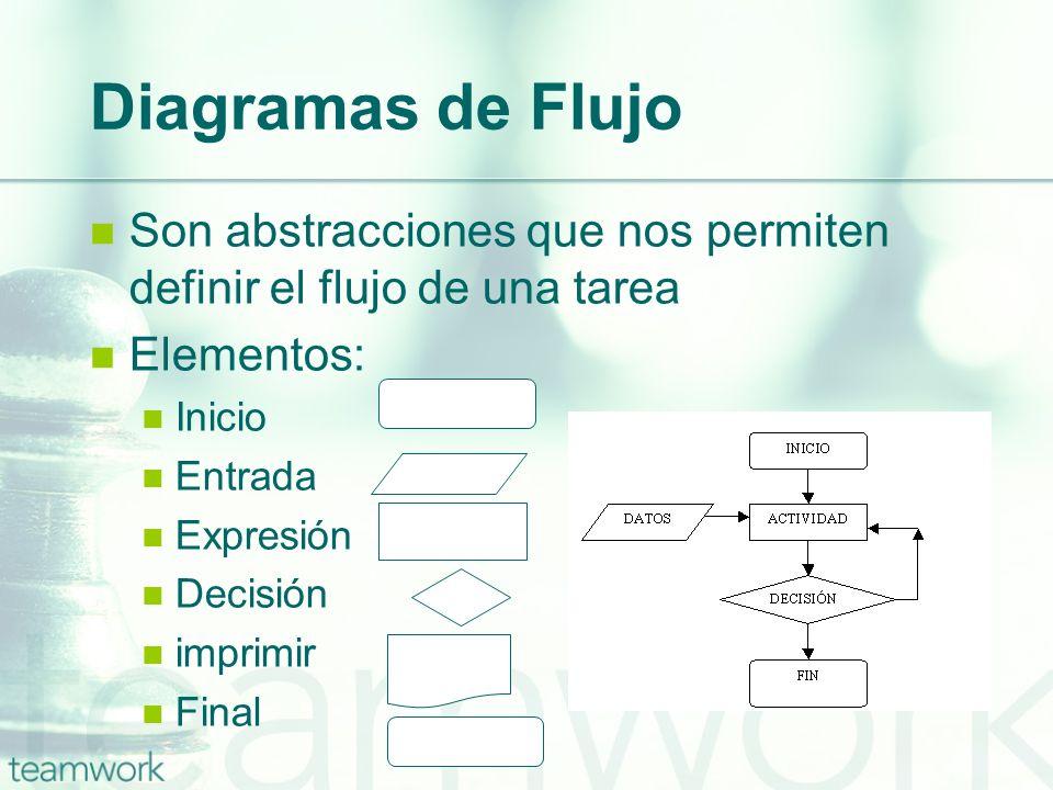 Diagramas de Flujo Son abstracciones que nos permiten definir el flujo de una tarea Elementos: Inicio Entrada Expresión Decisión imprimir Final