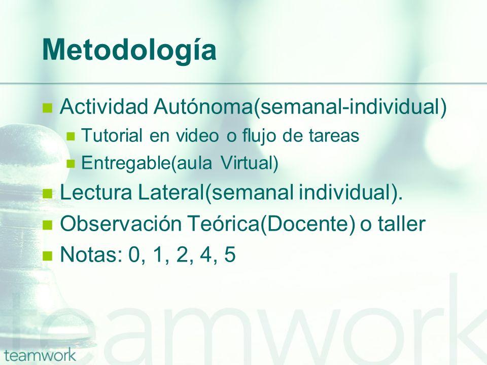 Metodología Actividad Autónoma(semanal-individual) Tutorial en video o flujo de tareas Entregable(aula Virtual) Lectura Lateral(semanal individual). O