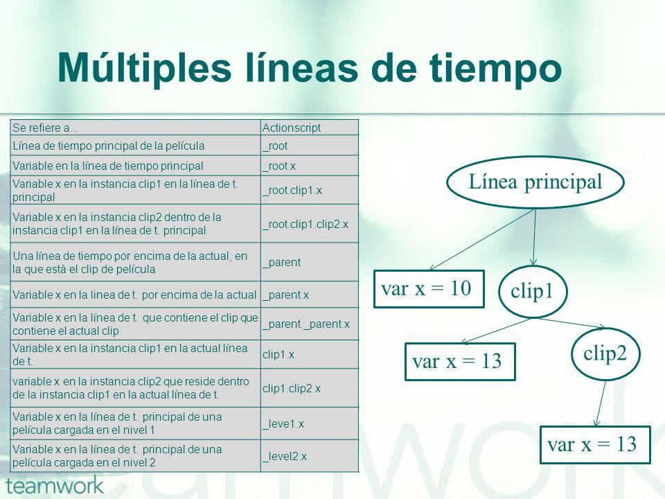 Múltiples líneas de tiempo Se refiere a...Actionscript Línea de tiempo principal de la película_root Variable en la línea de tiempo principal_root.x V
