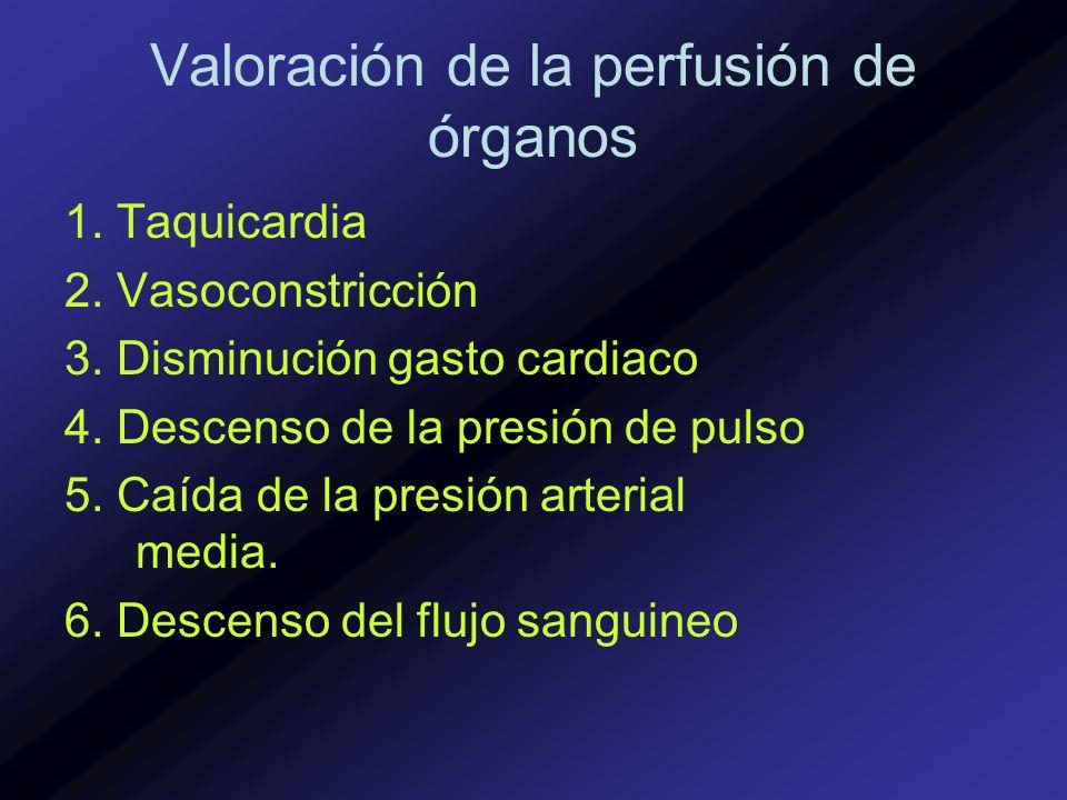 Valoración de la perfusión de órganos 1. Taquicardia 2. Vasoconstricción 3. Disminución gasto cardiaco 4. Descenso de la presión de pulso 5. Caída de