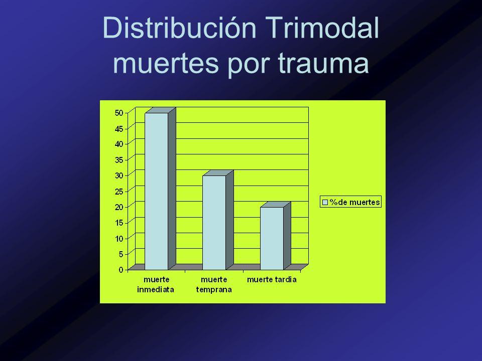 Distribución Trimodal muertes por trauma