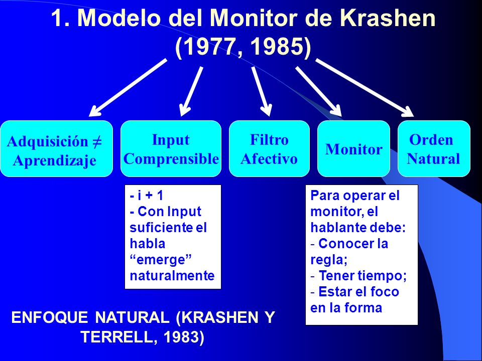 1. Modelo del Monitor de Krashen (1977, 1985) Adquisición Aprendizaje Input Comprensible Monitor Filtro Afectivo Orden Natural - i + 1 - Con Input suf