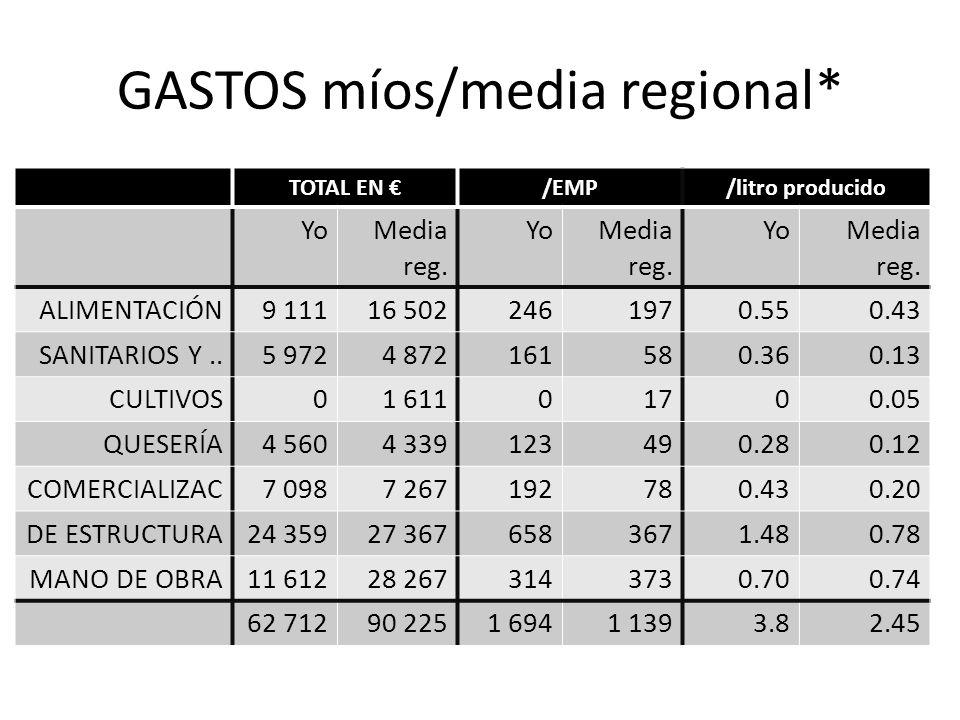 GASTOS míos/media regional* TOTAL EN /EMP/litro producido YoMedia reg. YoMedia reg. YoMedia reg. ALIMENTACIÓN9 11116 5022461970.550.43 SANITARIOS Y..5