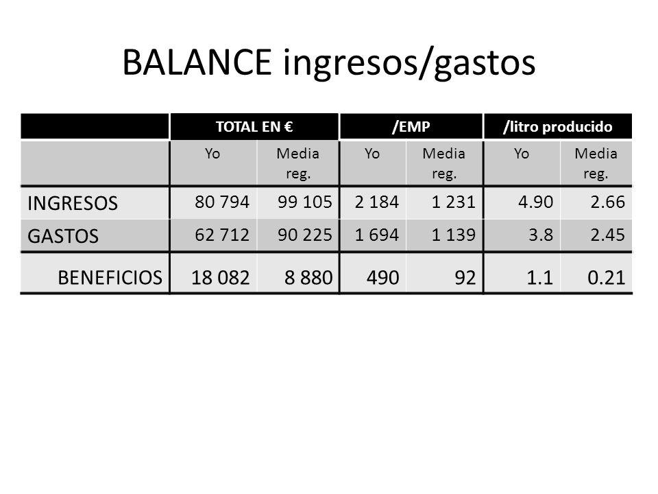 BALANCE ingresos/gastos TOTAL EN /EMP/litro producido YoMedia reg. YoMedia reg. YoMedia reg. INGRESOS 80 79499 1052 1841 2314.902.66 GASTOS 62 71290 2