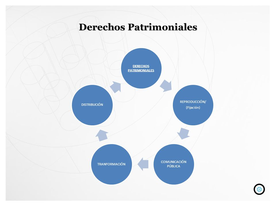 Derechos Patrimoniales DERECHOS PATRIMONIALES REPRODUCCIÓN/ (Fijación) COMUNICACIÓN PÚBLICA TRANFORMACIÓNDISTRIBUCIÓN