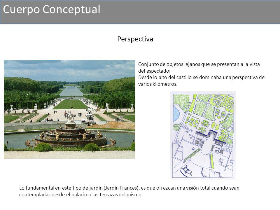 Cuerpo Conceptual Conjunto de objetos lejanos que se presentan a la vista del espectador Desde lo alto del castillo se dominaba una perspectiva de var