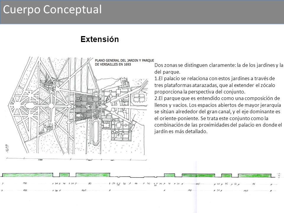 Cuerpo Conceptual Dos zonas se distinguen claramente: la de los jardines y la del parque. 1.El palacio se relaciona con estos jardines a través de tre