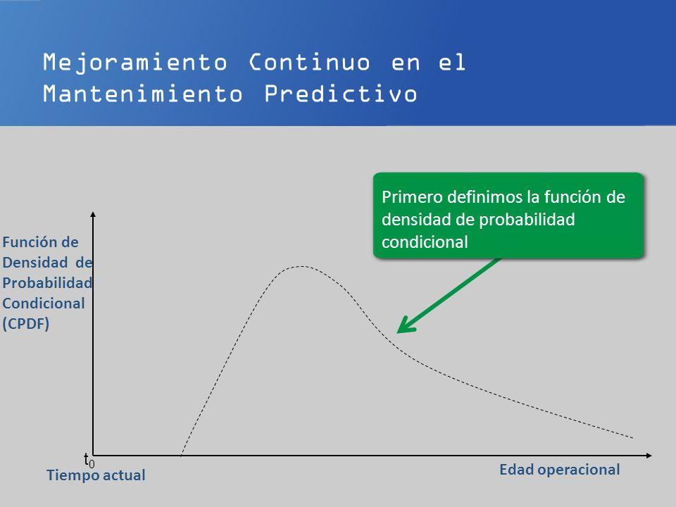 Primero definimos la función de densidad (probabilidad)condicional t0t0 Edad operacional Tiempo actual Función de Densidad Condicional Es como la función de densidad de probabilidad solo que es calculada en el momento actual y tiene en cuenta la edad actual y la condición del ítem.
