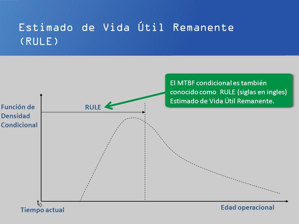 El desempeño predictivo es medido por la desviación estándar t0t0 Edad operacional Tiempo actual Función de Densidad Condicional RULE Una medida de desempeño de un programa de mantenimiento predictivo es la dispersión alrededor de la media (alrededor del RULE).
