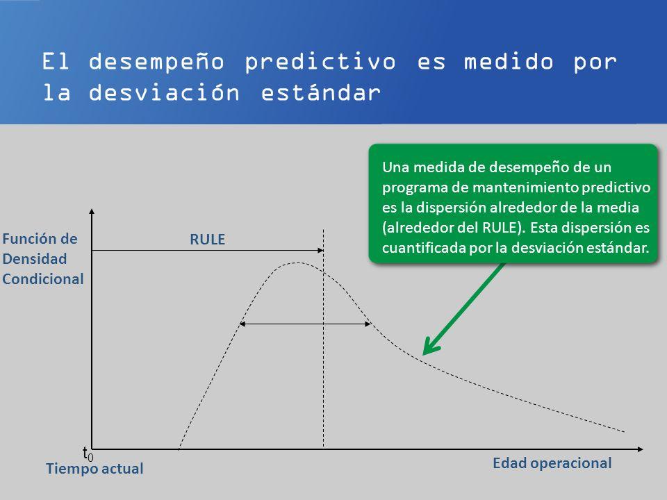 Mejoramiento continuo en el Mantenimiento Predictivo t0t0 Edad operacional Tiempo actual Función de Densidad Condicional El mejoramiento Continuo es medible en el Rule y ocurre a medida que se recoge más experiencia través del tiempo.