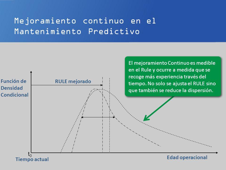 Mejoramiento continuo en el Mantenimiento Predictivo t0t0 Edad operacional Tiempo actual Función de Densidad Condicional 1.Y se estrecha aún más.