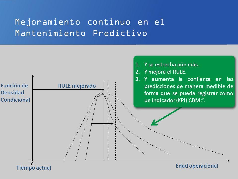 Mejoramiento continuo en el Mantenimiento Predictivo t0t0 Edad operacional Tiempo actual Función de Densidad Condicional 1.Y se estrecha aún más. 2.Y