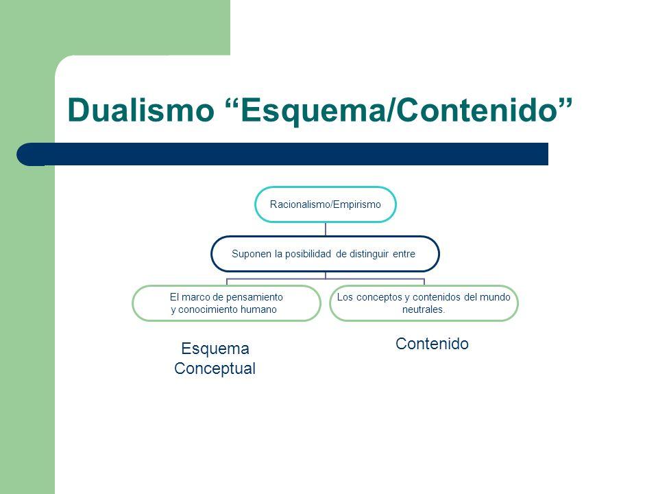 Dualismo Esquema/Contenido Contenido Esquema Conceptual