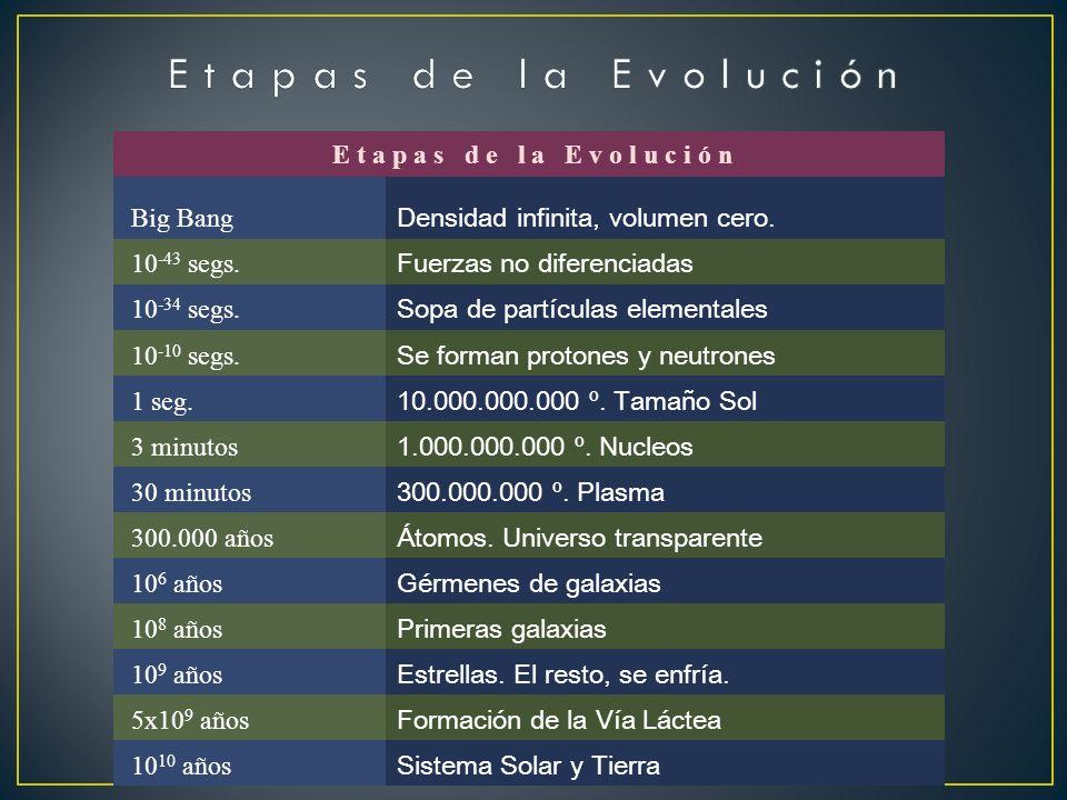 E t a p a s d e l a E v o l u c i ó n Big Bang Densidad infinita, volumen cero.