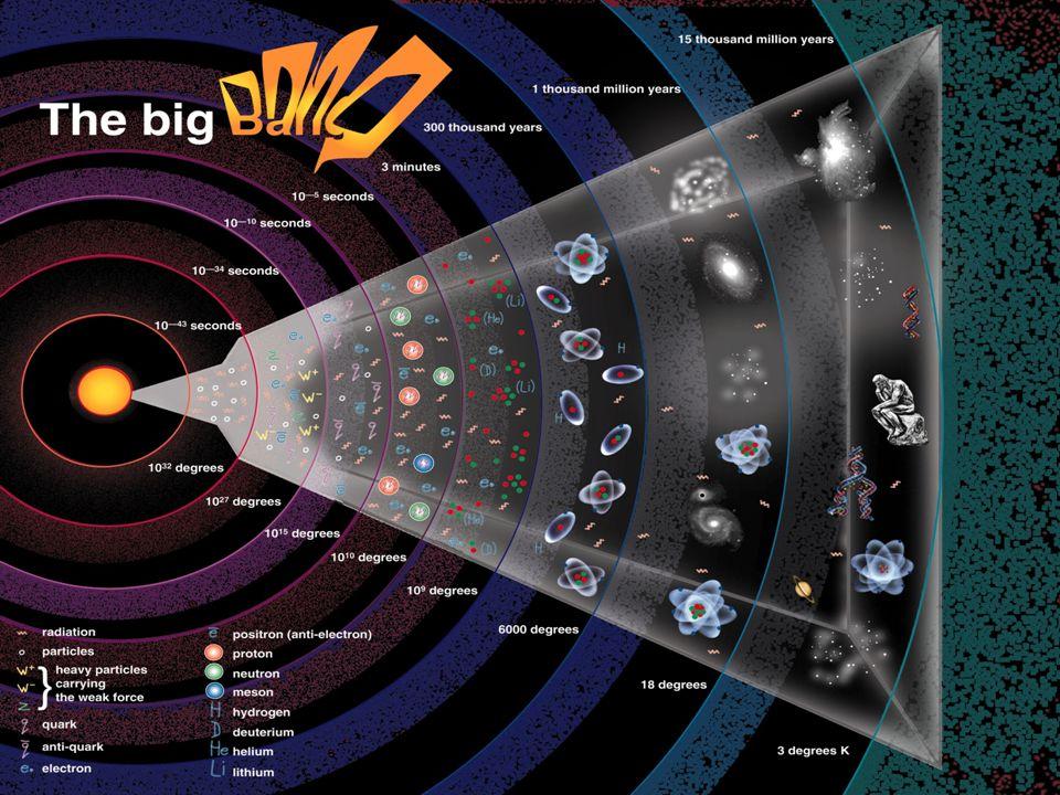 Esta teoría se basa en observaciones rigurosas y es matemáticamente correcta desde un instante después de la explosión, pero no tiene una explicación para el momento cero del origen del Universo, llamado singularidad .observaciones