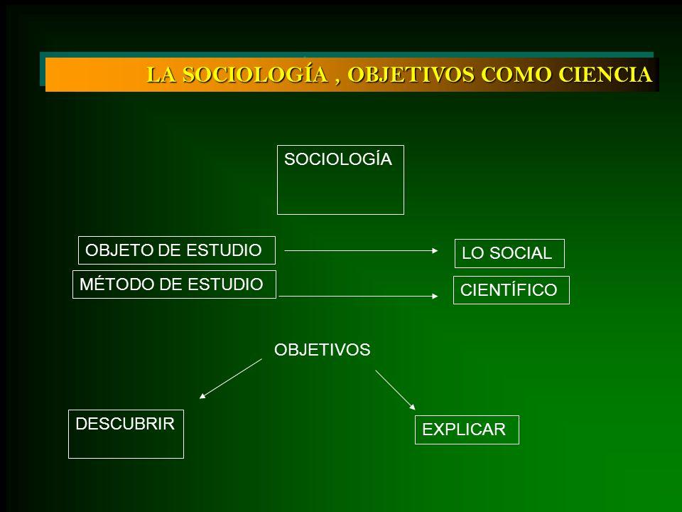 LA SOCIOLOGÍA, OBJETIVOS COMO CIENCIA DESCUBRIR EXPLICAR SOCIOLOGÍA OBJETO DE ESTUDIO LO SOCIAL MÉTODO DE ESTUDIO CIENTÍFICO OBJETIVOS