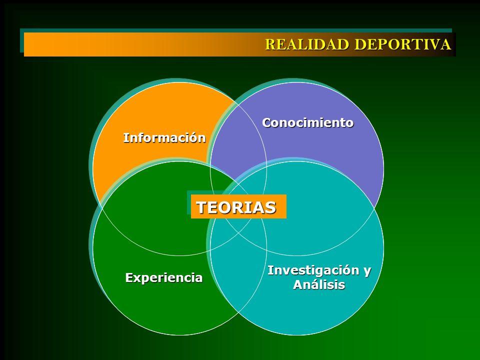 TEORIASTEORIAS Información Experiencia Conocimiento Investigación y Análisis REALIDAD DEPORTIVA