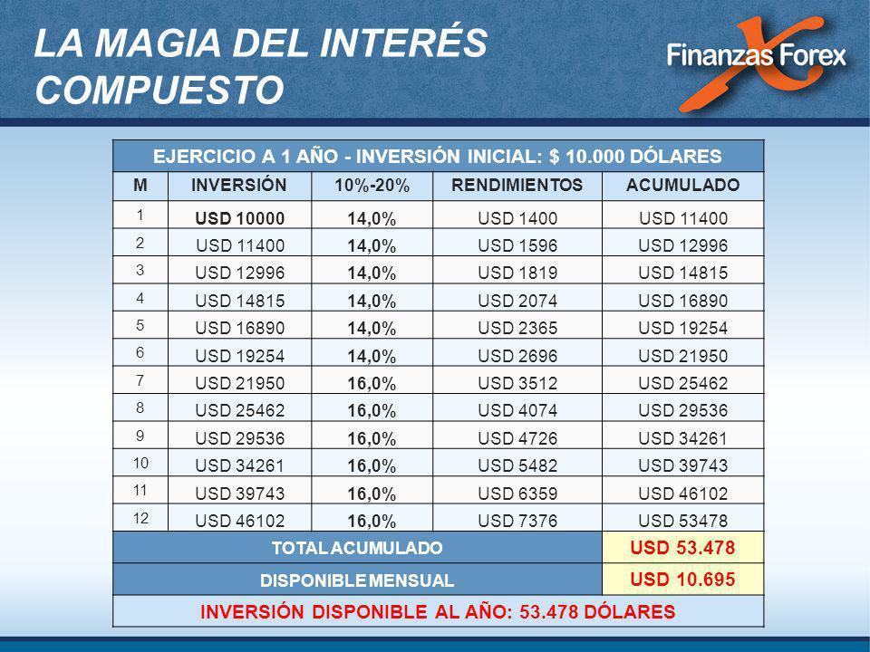 EJERCICIO A 1 AÑO - INVERSIÓN INICIAL: $ 10.000 DÓLARES MINVERSIÓN10%-20%RENDIMIENTOSACUMULADO 1 USD 1000014,0%USD 1400USD 11400 2 14,0%USD 1596USD 12