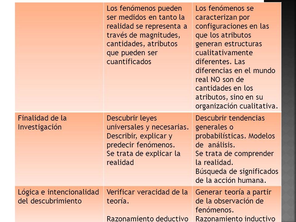 Los fenómenos pueden ser medidos en tanto la realidad se representa a través de magnitudes, cantidades, atributos que pueden ser cuantificados Los fenómenos se caracterizan por configuraciones en las que los atributos generan estructuras cualitativamente diferentes.
