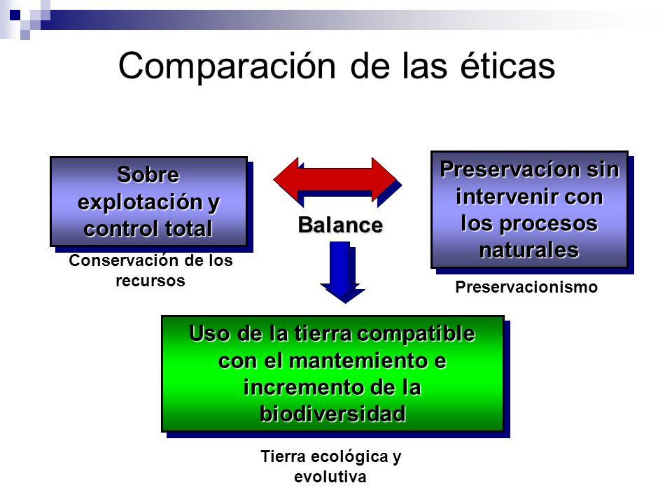 Comparación de las éticas Sobre explotación y control total Preservacíon sin intervenir con los procesos naturales Uso de la tierra compatible con el
