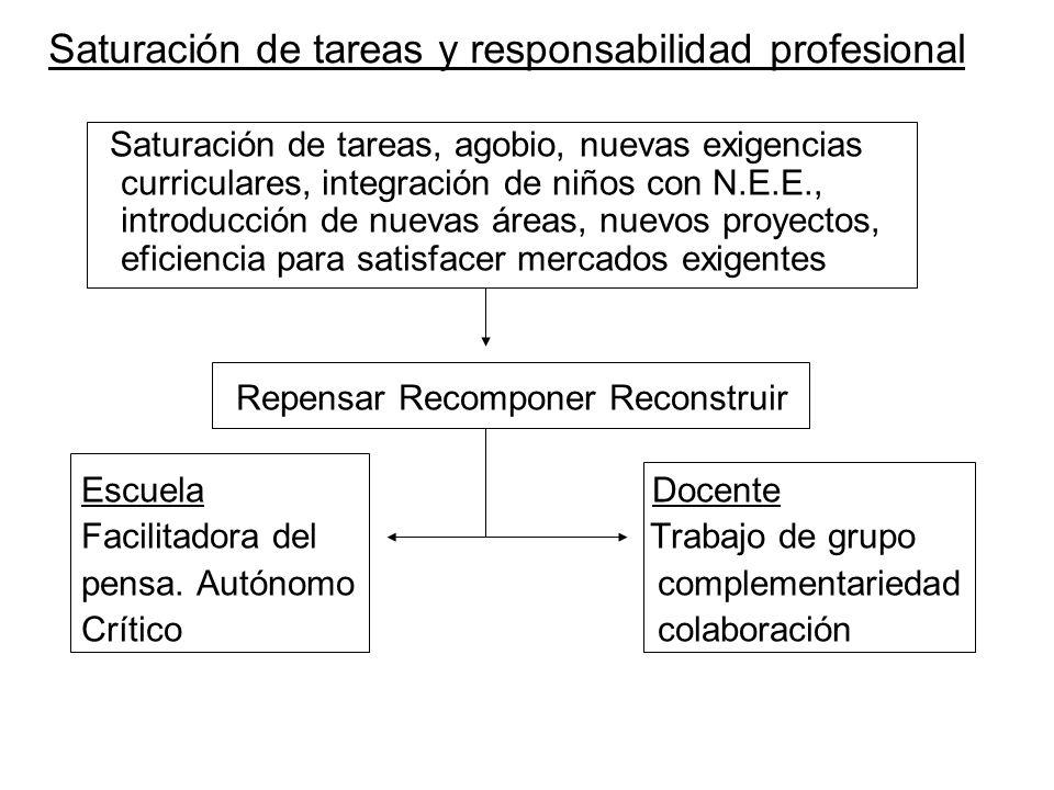 Saturación de tareas y responsabilidad profesional Saturación de tareas, agobio, nuevas exigencias curriculares, integración de niños con N.E.E., intr