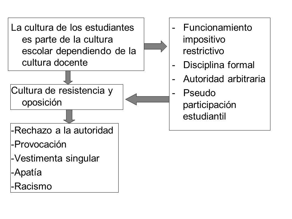 La cultura de los estudiantes es parte de la cultura escolar dependiendo de la cultura docente Cultura de resistencia y oposición -Rechazo a la autori