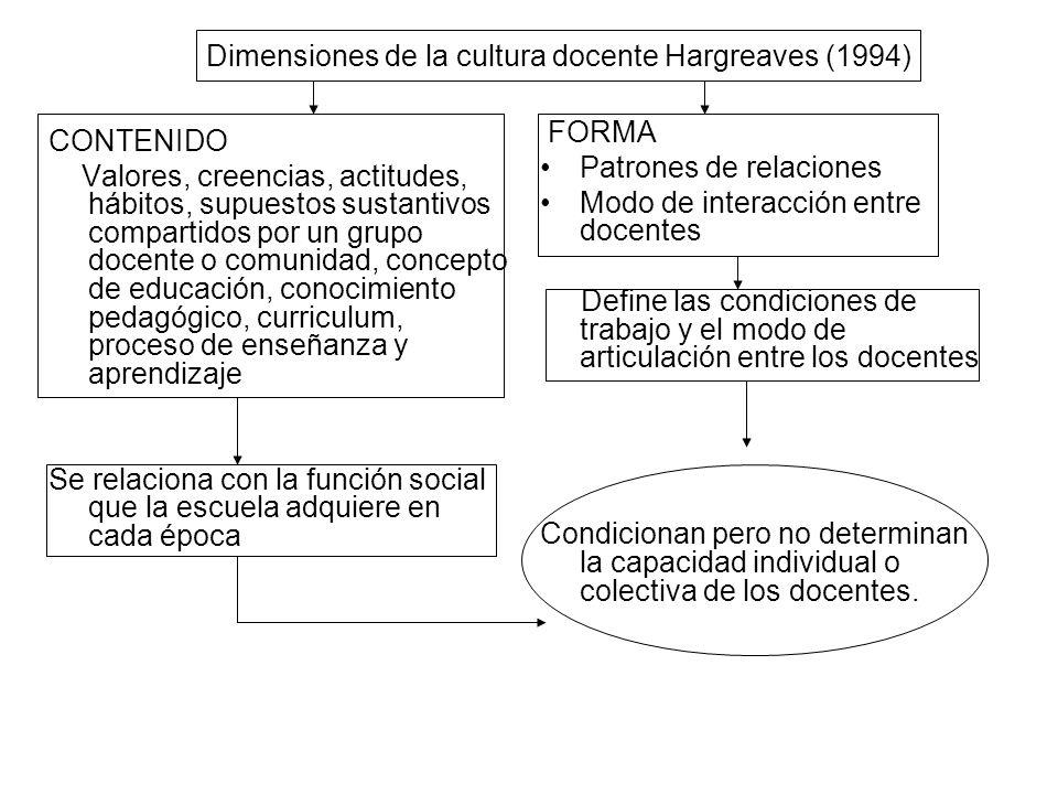 Dimensiones de la cultura docente Hargreaves (1994) CONTENIDO Valores, creencias, actitudes, hábitos, supuestos sustantivos compartidos por un grupo d
