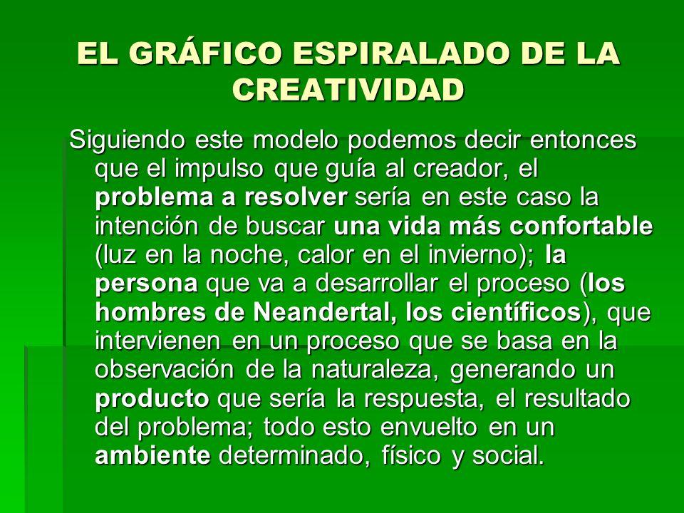 EL GRÁFICO ESPIRALADO DE LA CREATIVIDAD Siguiendo este modelo podemos decir entonces que el impulso que guía al creador, el problema a resolver sería