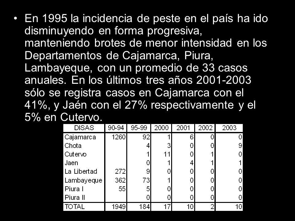 En 1995 la incidencia de peste en el país ha ido disminuyendo en forma progresiva, manteniendo brotes de menor intensidad en los Departamentos de Caja