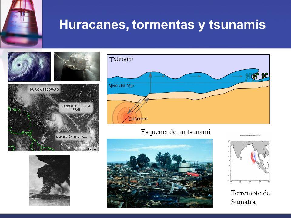 Huracanes, tormentas y tsunamis Esquema de un tsunami Terremoto de Sumatra