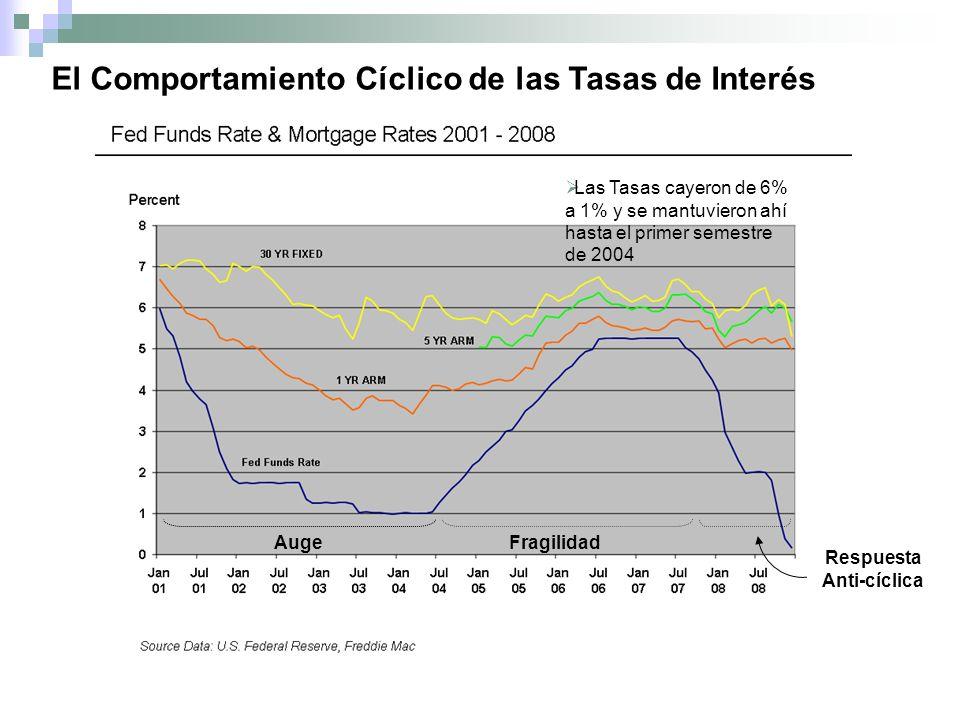 El Comportamiento Cíclico de las Tasas de Interés AugeFragilidad Respuesta Anti-cíclica Las Tasas cayeron de 6% a 1% y se mantuvieron ahí hasta el primer semestre de 2004