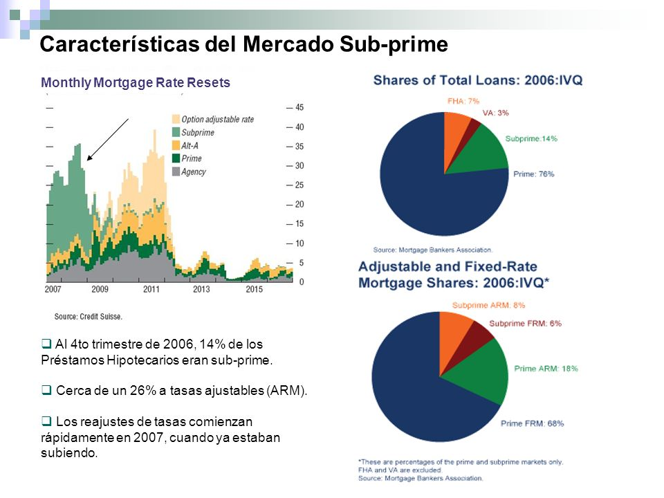 Características del Mercado Sub-prime Source: Mortgage Bankers Association Monthly Mortgage Rate Resets Al 4to trimestre de 2006, 14% de los Préstamos Hipotecarios eran sub-prime.