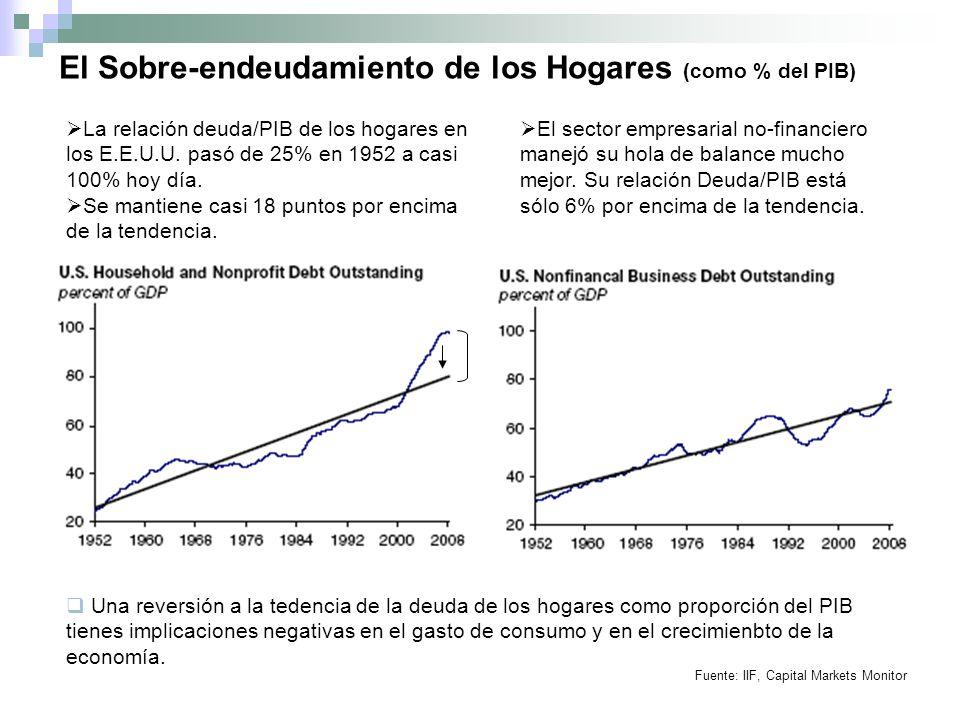 El Sobre-endeudamiento de los Hogares (como % del PIB) La relación deuda/PIB de los hogares en los E.E.U.U.