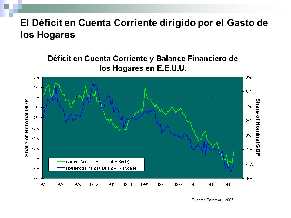El Déficit en Cuenta Corriente dirigido por el Gasto de los Hogares Fuente: Pareteau, 2007