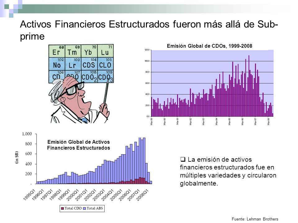 Emisión Global de Activos Financieros Estructurados Fuente: Lehman Brothers Activos Financieros Estructurados fueron más allá de Sub- prime La emisión de activos financieros estructurados fue en múltiples variedades y circularon globalmente.