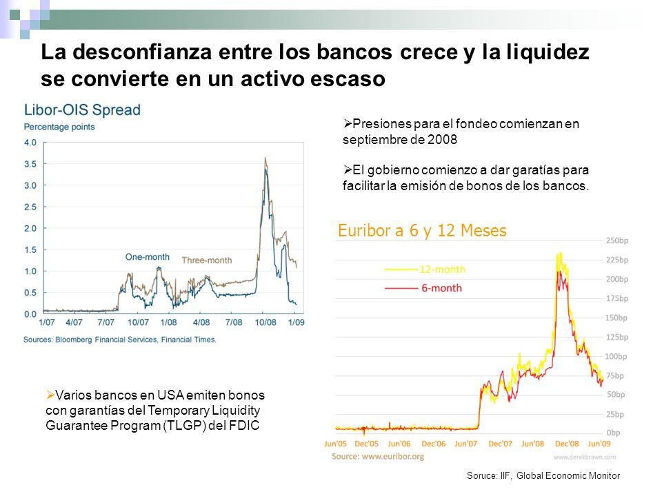 La desconfianza entre los bancos crece y la liquidez se convierte en un activo escaso Soruce: IIF, Global Economic Monitor Presiones para el fondeo comienzan en septiembre de 2008 El gobierno comienzo a dar garatías para facilitar la emisión de bonos de los bancos.