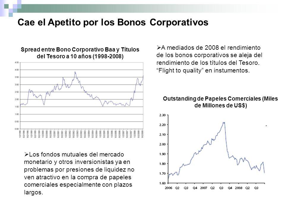 Spread entre Bono Corporativo Baa y Títulos del Tesoro a 10 años (1998-2008) A mediados de 2008 el rendimiento de los bonos corporativos se aleja del rendimiento de los títulos del Tesoro.