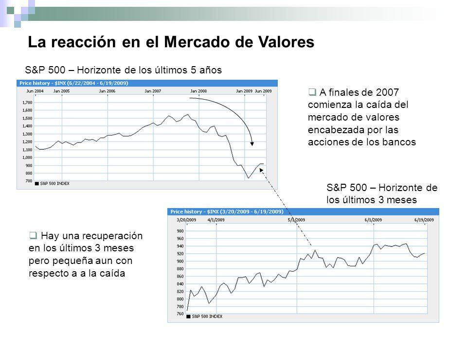 La reacción en el Mercado de Valores S&P 500 – Horizonte de los últimos 5 años S&P 500 – Horizonte de los últimos 3 meses A finales de 2007 comienza la caída del mercado de valores encabezada por las acciones de los bancos Hay una recuperación en los últimos 3 meses pero pequeña aun con respecto a a la caída
