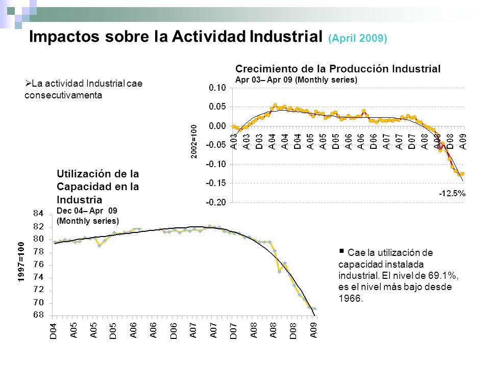 Utilización de la Capacidad en la Industria Dec 04– Apr 09 (Monthly series) Impactos sobre la Actividad Industrial (April 2009) La actividad Industrial cae consecutivamenta Cae la utilización de capacidad instalada industrial.