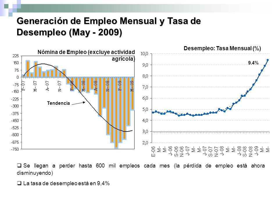 Generación de Empleo Mensual y Tasa de Desempleo (May - 2009) Source: Bureau of Labor Statistics and BMO Nesbitt Burns Economics Nómina de Empleo (excluye actividad agrícola) Desempleo: Tasa Mensual (%) 9.4% Tendencia Se llegan a perder hasta 600 mil empleos cada mes (la pérdida de empleo está ahora disminuyendo) La tasa de desempleo está en 9,4%