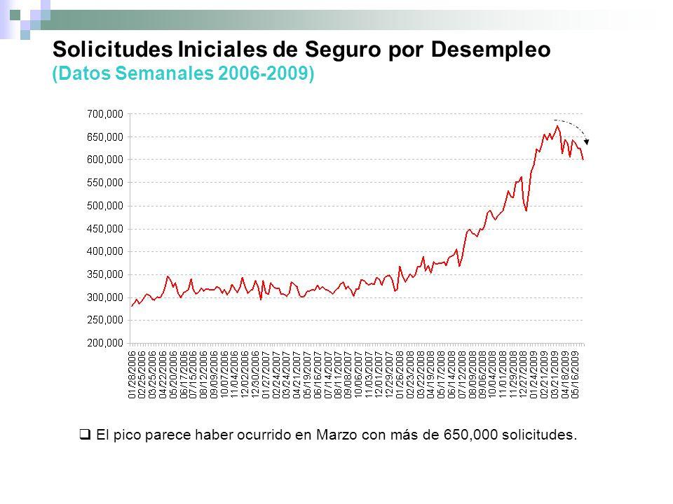 Solicitudes Iniciales de Seguro por Desempleo (Datos Semanales 2006-2009) El pico parece haber ocurrido en Marzo con más de 650,000 solicitudes.