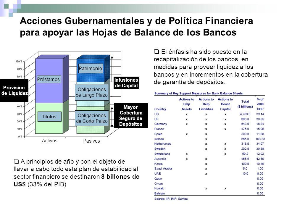 Préstamos Títulos Patrimonio Obligaciones de Largo Plazo Obligaciones de Corto Palzo Infusiones de Capital Mayor Cobertura Seguro de Depósitos Provision de Liquidez Activos Pasivos Acciones Gubernamentales y de Política Financiera para apoyar las Hojas de Balance de los Bancos A principios de año y con el objeto de llevar a cabo todo este plan de estabilidad al sector financiero se destinaron 8 billones de US$ (33% del PIB) El énfasis ha sido puesto en la recapitalización de los bancos, en medidas para proveer liquidez a los bancos y en incrementos en la cobertura de garantía de depósitos.