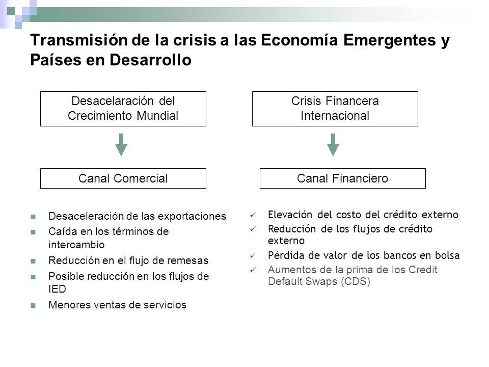Transmisión de la crisis a las Economía Emergentes y Países en Desarrollo Desaceleración de las exportaciones Caída en los términos de intercambio Reducción en el flujo de remesas Posible reducción en los flujos de IED Menores ventas de servicios Elevación del costo del crédito externo Reducción de los flujos de crédito externo Pérdida de valor de los bancos en bolsa Aumentos de la prima de los Credit Default Swaps (CDS) Desacelaración del Crecimiento Mundial Canal Comercial Crisis Financera Internacional Canal Financiero
