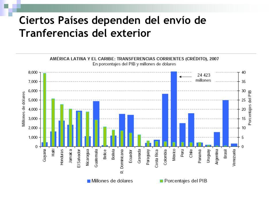 Ciertos Países dependen del envío de Tranferencias del exterior