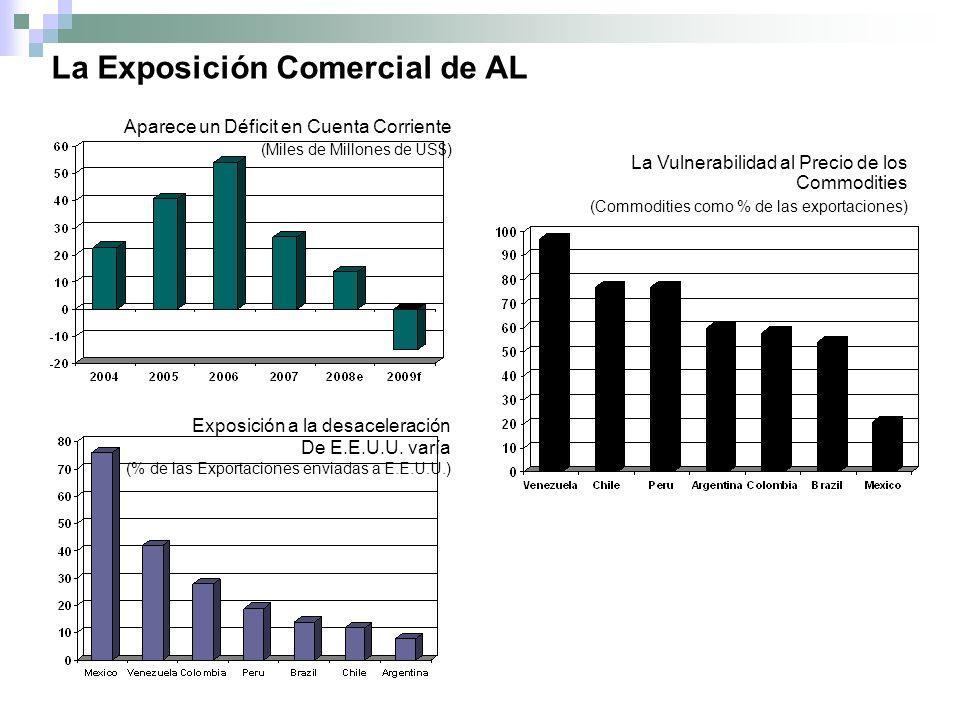 Source: IFF Database, JP Morgan and IMF Direction of Trade Statistics Aparece un Déficit en Cuenta Corriente (Miles de Millones de US$) La Vulnerabilidad al Precio de los Commodities (Commodities como % de las exportaciones) Exposición a la desaceleración De E.E.U.U.