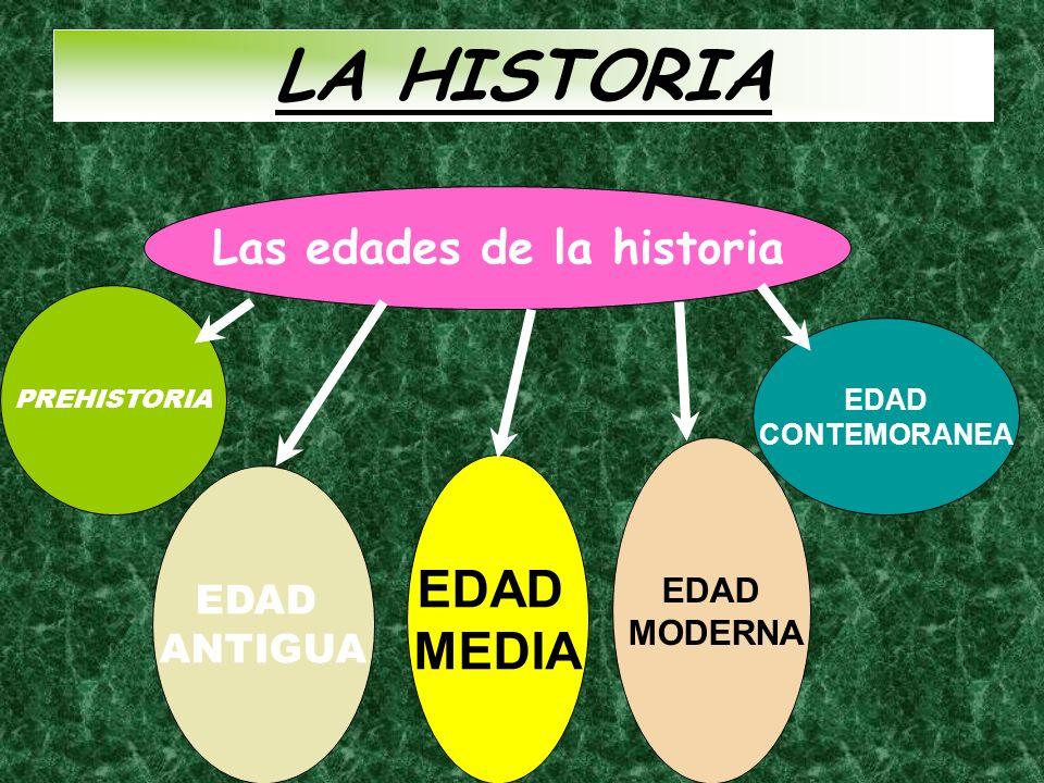 LA HISTORIA Las edades de la historia PREHISTORIA EDAD ANTIGUA EDAD MEDIA EDAD MODERNA EDAD CONTEMORANEA