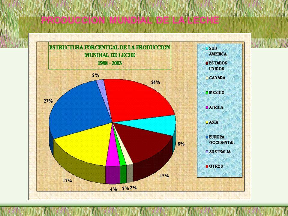 PRODUCCION MUNDIAL DE LA LECHE