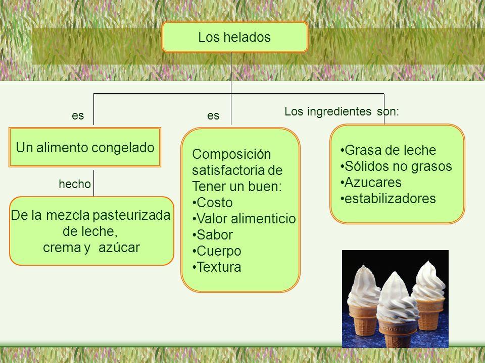 Los helados Un alimento congelado De la mezcla pasteurizada de leche, crema y azúcar Composición satisfactoria de Tener un buen: Costo Valor alimentic