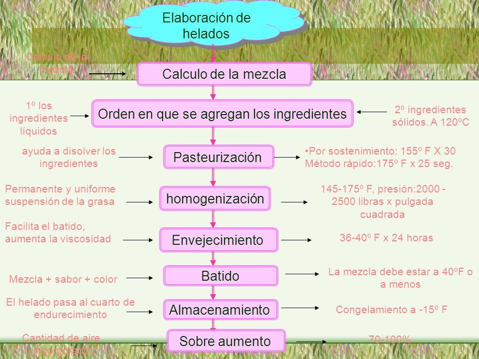 Elaboración de helados Calculo de la mezcla Orden en que se agregan los ingredientes Pasteurización homogenización Envejecimiento Batido Almacenamient