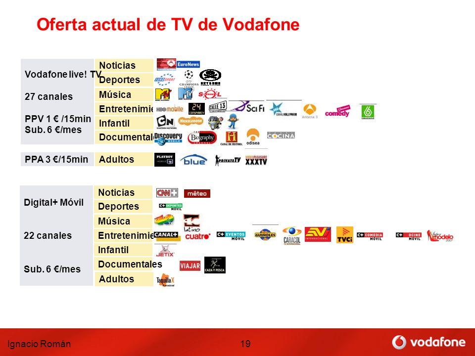 Ignacio Román19 Oferta actual de TV de Vodafone Deportes Noticias Entretenimiento Música Infantil Documentales Adultos Vodafone live! TV 27 canales PP